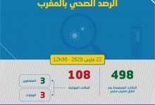 Photo of حرب كورونا: 108 مصابا بالوباء على صعيد المغرب و تسجيل 4 حالات خلال ساعتين