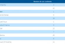 Photo of حرب كورونا:27 حالة جديدة و العدد الإجمالي 170 مصابا بالمغرب بجائحة الفيروس