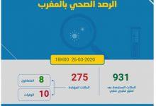 Photo of حرب كورونا:50 حالة جديدة و 275 اصابة بالمغرب