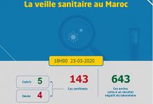 Photo of حرب كورونا :11 حالة جديدة و 143 مصابا و شفاء 5 حالات  و 4وفيات في حصاد المغرب