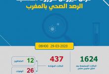 Photo of حرب كورونا: 47 حالة جديدة بالمغرب و تنامي الوفيات و 437 مجموع المصابين و استبعاد 1624