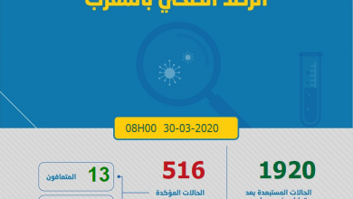 Photo of حرب كورونا:37 إصابة جديدة و 516 العدد الاجمالي بالمغرب