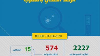 """Photo of مستجدات كورونا: 40 حالة في ليلة واحدة و 574 العدد الإجمالي من حاملي""""كوفيد-19″ بالمغرب"""