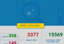 Photo of مستجدات كورونا:168 حالة جديدة و العدد الاجمالي 3377