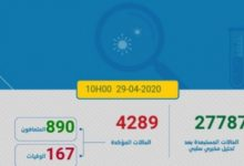 Photo of مستجدات كورنا:37 حالة جديدة و العدد الاجمالي 4289