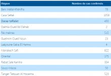 Photo of مستجدات كورونا: جهة الدارالبيضاء في المقدمة و خمس جهات يزحفون لتسجيل اكبر عدد من الإصابات