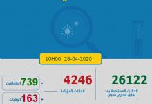 Photo of مستجدات كورونا:126 إصابة جديدة و 44 حالة شفاء ووفاة واحدة