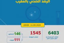 Photo of مستجدات كورونا: 97 حالة جديدة و المغرب يصل إلى 1545
