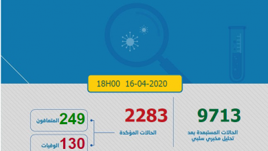 Photo of حصاد كورونا: 259 رقم قياسي في عدد الإصابات بالمغرب و الحصيلة 2283