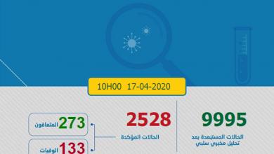 Photo of مستجدات كورونا:فيروس كورونا يتفشى بين المغاربة و تسجيل 245 يحطم الارقام