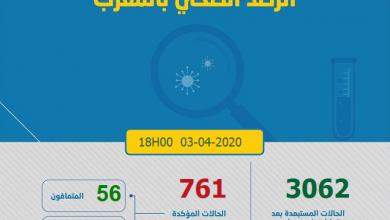 Photo of مستجدات كورونا: 70 حالة جديدة و تسجيل 761 بالمغرب