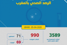 Photo of مستجدات كورونا: 107 حالة جديدة و 990 مصابا بالمغرب و الأرقام في الارتفاع