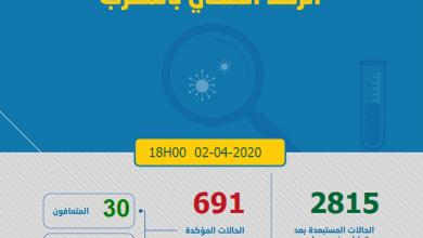 Photo of مستجدات كورونا: 49 حالة إصابة جديدة و 691 مصابا بالمغرب