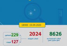 Photo of حصاد كورونا: 136 حالة جديدة و  المغرب يصل 2024 مصابا بفيروس كورونا المستجد
