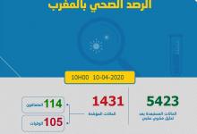 Photo of مستجدات كورونا:حالات المصابين بالمغرب تصل الى 1431 و عدد المتعافين 114 و الوفيات 105