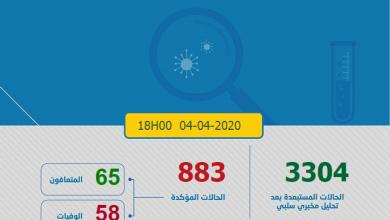 Photo of حصاد كورونا: 122 حالة جديدة في 24 ساعة و 883 مصابا بالمغرب