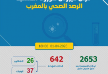 Photo of حصاد كورونا: 40 حالة جديدة و 642 مصابا بالمغرب و 26 حالة تعافي و 37 حالة وفاة