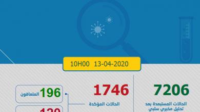 Photo of مستجدات كروونا: تسجيل 85 حالة جديدة و العدد الاجمالي يرتفع الى 1746 مصاب بالمغرب