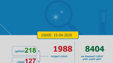 Photo of مستجدات كورونا: 100 حالة جديدة و المغرب يقف على المحنى التصاعدي في الاصابات