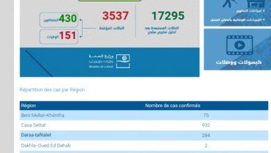 Photo of مستجدات كورونا:91حالة جديدة و 3537مصاب