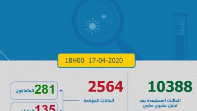 Photo of مستجدات كورونا:تسجيل 281 حالة جديدة و العدد الاجمالي بالمغرب 2564 مصاب