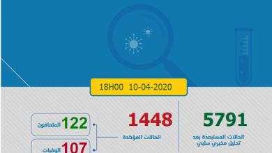 Photo of حصاد كورونا: 74 حالة جديدة في 24 ساعة و المغرب يسجل 1448 مصاب بفيروس كوفيد-19