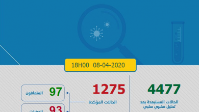 Photo of حصاد كورونا: 91 حالة جديدة و 1275 مصاب بالمغرب