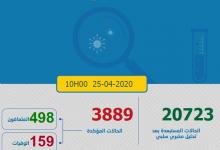Photo of مستجدات كورونا: 131 حالة جديدة و 3889 أصيبوا بفيروس كورونا المستجد على صعيد المغرب