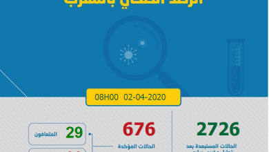 Photo of مستجدات كورونا:676 حالة مصابة بالمغرب و 29 متعافي و 39 فارق الحياة بالفيروس