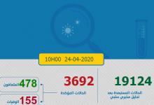 Photo of مستجدات كورونا: 124 إصابة جديدة و العدد الإجمالي 3692 و 22 من المتعافين و استقرار في الوفيات
