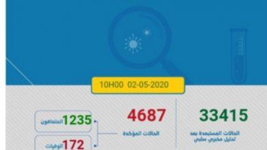 Photo of مستجدات كورونا:118اصابة و 152 حالة شفاء جديدة