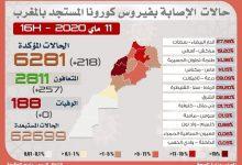 Photo of مستجدات كورونا:218 إصابة و 257 حالة تعافي جديدة بكوفيد-19