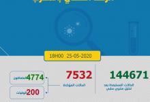 Photo of مستجدات كورونا:الاصابات تعاود الارتفاع و تسجل 99 و حالة الشفاء تتراجع خلال ايام العيد