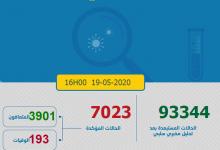 Photo of مستجدات كورونا: 71 إصابة جديدة و المغرب يتجاوز 7 الاف حالة