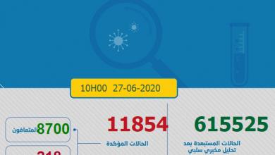 Photo of مستجدات كورونا:221 إصابة جديدة و العدد الاجمالي يصل الى 11854