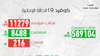 Photo of مستجدات كورونا: 372 إصابة جديدة و العدد الاجمالي يصل 11279