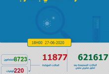 Photo of مستجدات كورونا:244 إصابة جديدة و 67 حالة شفاء