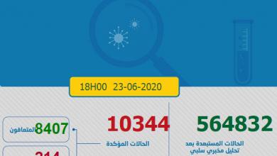 Photo of مستجدات كورونا:172 حالة جديدة و العدد الاجمالي 10344