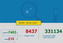Photo of مستجدات كورونا: 135 إصابة جديدة بفيروس كوفيد-19 و الحصيلة ترتفع الى 8437