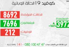 Photo of مستجدات كروونا:82 إصابة جديدة ترفع العدد الاجمالي الى 8692