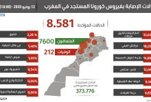 Photo of مستجدات كورونا:  تسجيل 44 حالة جديدة ليرتفع العدد الإجمالي إلى 8581