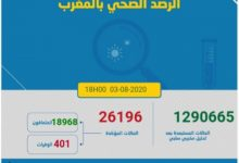Photo of مستجدات كورونا :659 اصابة جديدة و 19 حالة وفاة