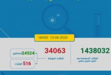 Photo of مستجدات كورونا :826 اصابة جديدة و العدد الاجمالي 34063