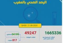 Photo of مستجدات كورونا: رقم قياسي في الوفيات ب42 حالة و الاصابات 1609