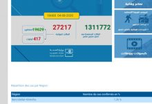 Photo of مستجدات كزرونا:1021اصابة جديدة ترفع العدد الاجمالي الى 27217