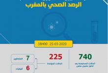 Photo of حرب كورونا:إصابات مخيفة بالمغرب و تسجيل 55 حالة في أقل من 24 ساعة و ليرتفع العدد الى 225 مصاب