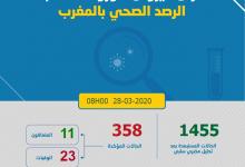Photo of حرب كورونا: بؤر الفيروس تجتاح مراكش و 13 حالة جديدة لترفع المصابين 358