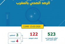 Photo of حرب كورونا: 7 حالات جديدة ترفع النسبة العامة بالمغرب الى 122 مصابا بفيروس كورونا