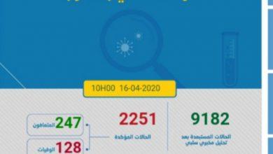 Photo of مستجدات كورونا:ارتفاع صاروخي في المغرب و تسجيل 227حالة جديدة