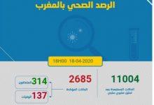 Photo of مستجدات كورونا:تسجيل 121حالة جديدة و العدد الاجمالي يلص 2685